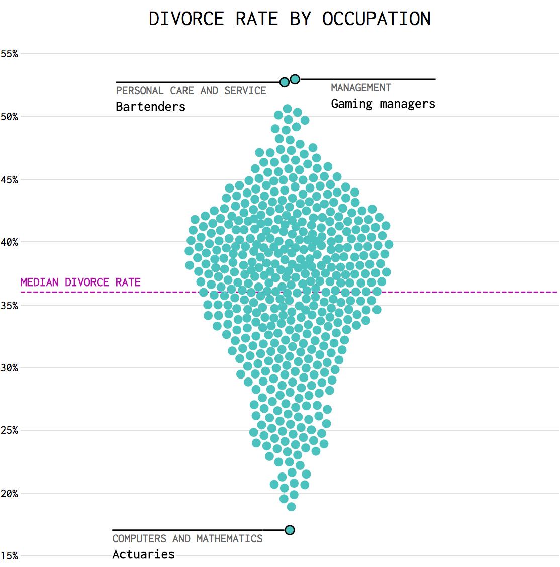процент разводов по профессиям