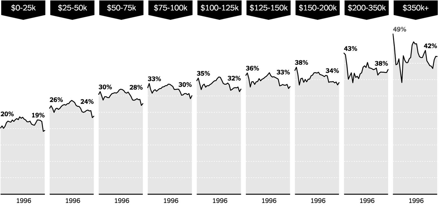 http://www.nytimes.com/interactive/2012/11/30/us/tax-burden.html?_r=0
